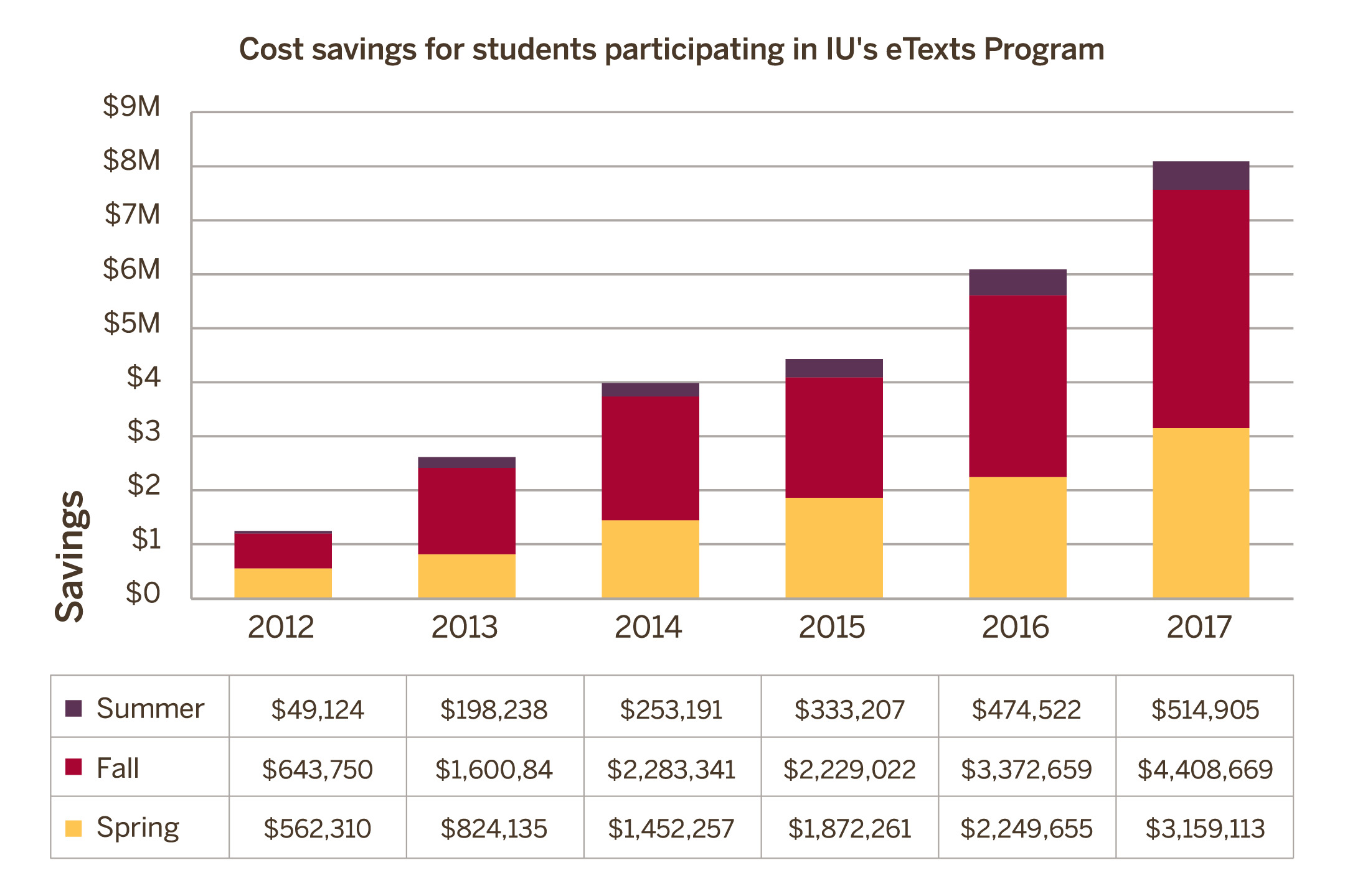 Real cost savings for students participating in IU's eTexts Program