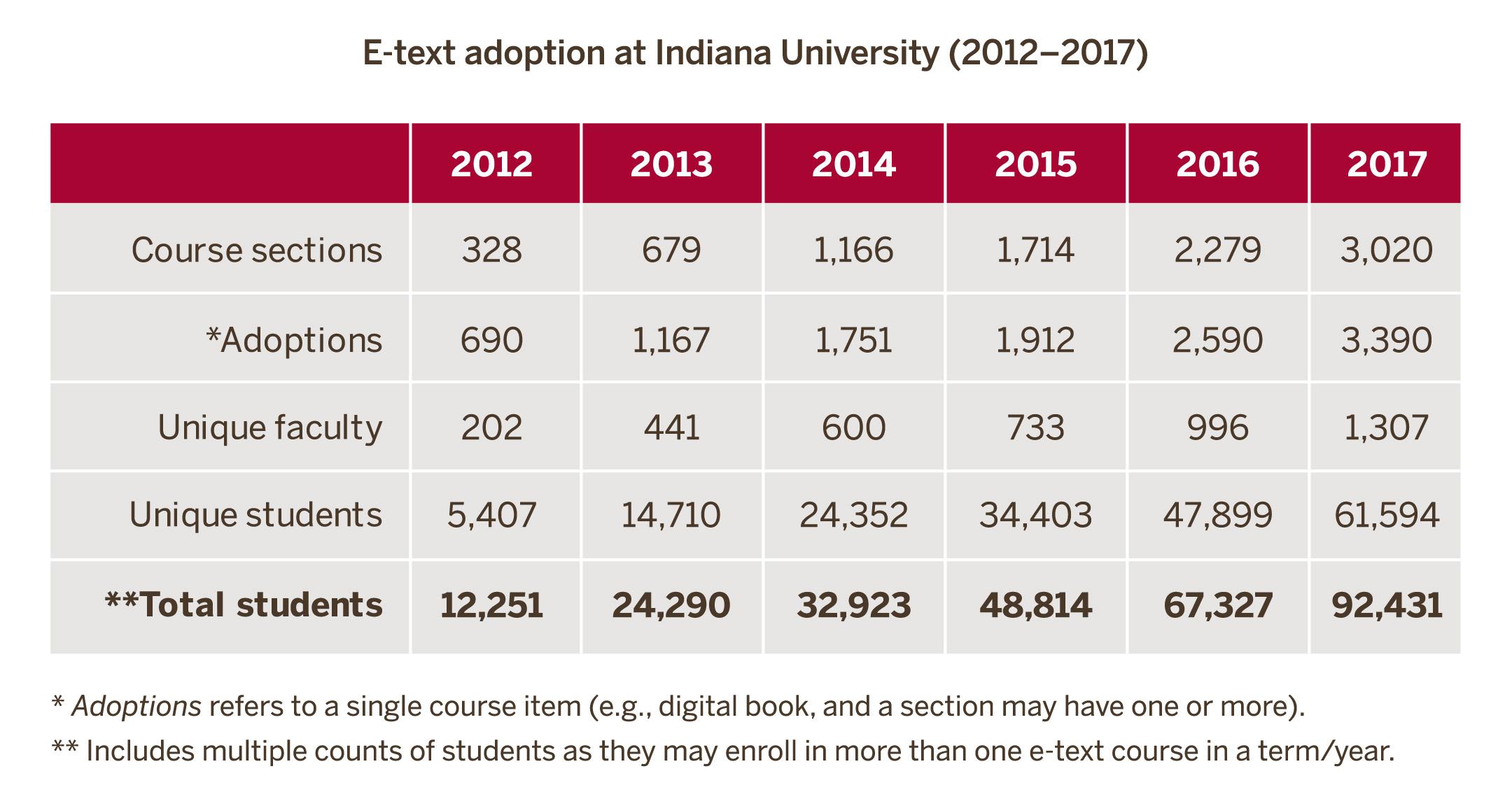 eText adoption at Indiana University (2012–2017)
