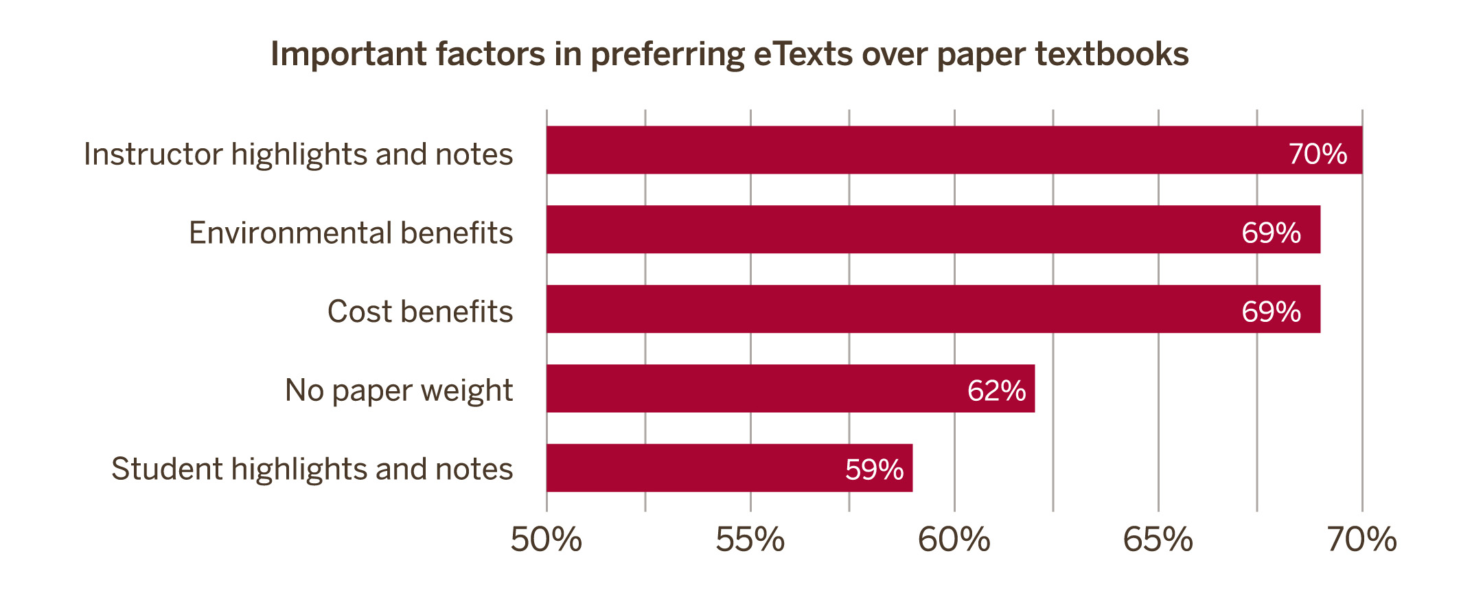 Important factors in preferring eTexts over paper textbooks