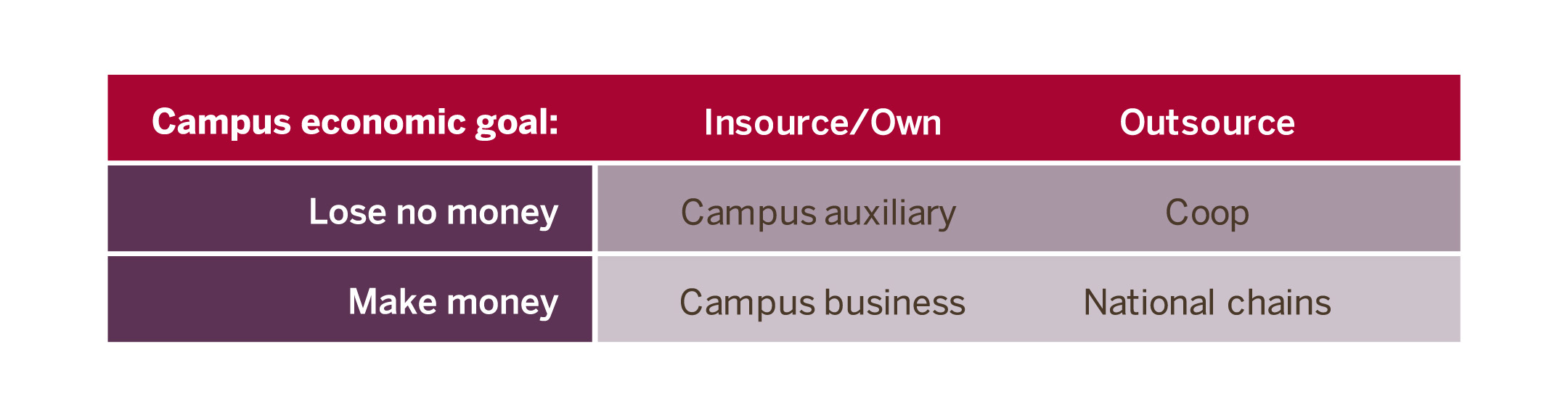 a matrix to illustrate the monetary institutional goals with the sourcing approach of insourcing or outsourcing the physical campus bookstore