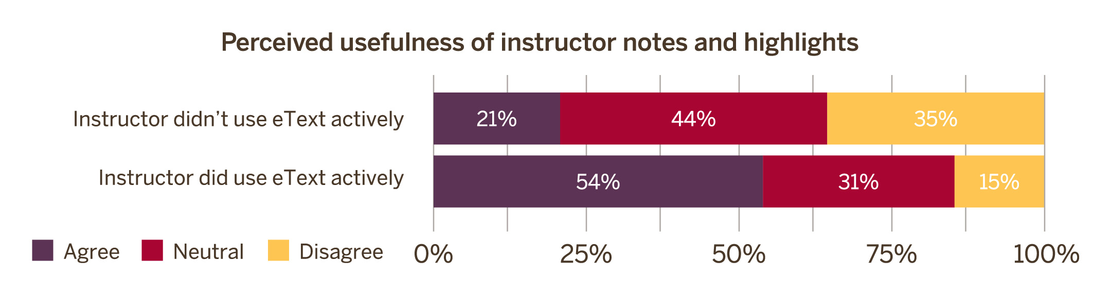 Perceived usefulness of instructor notes and highlights