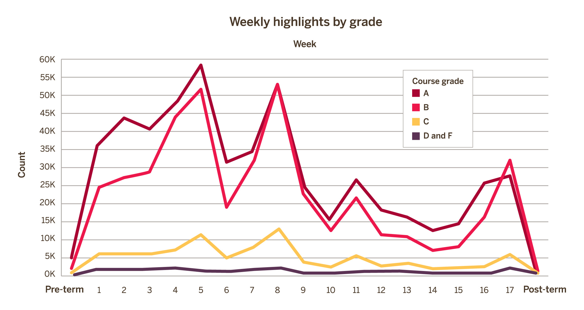 Weekly highlights by grade