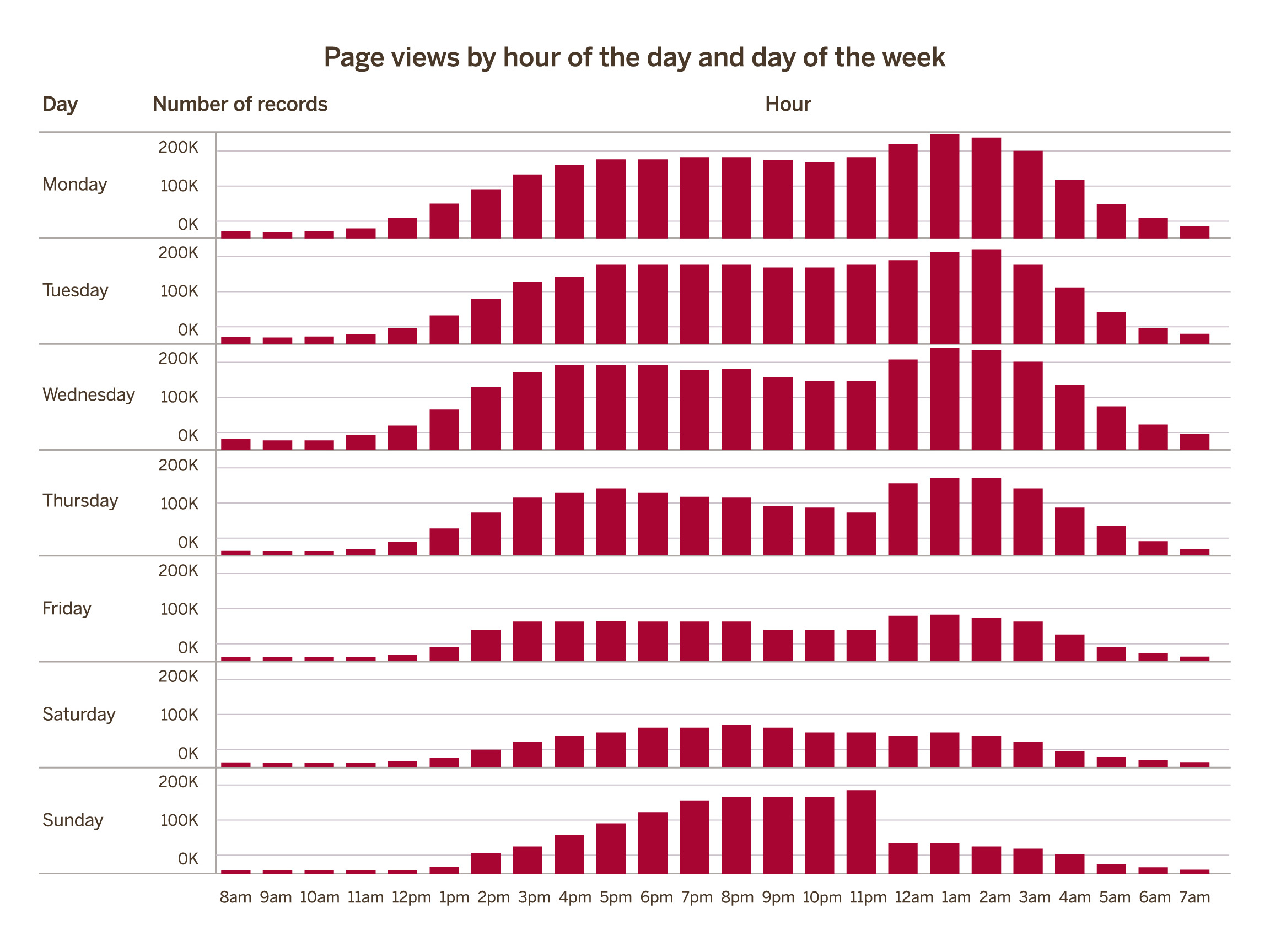 Page views by hour of the day and day of the week