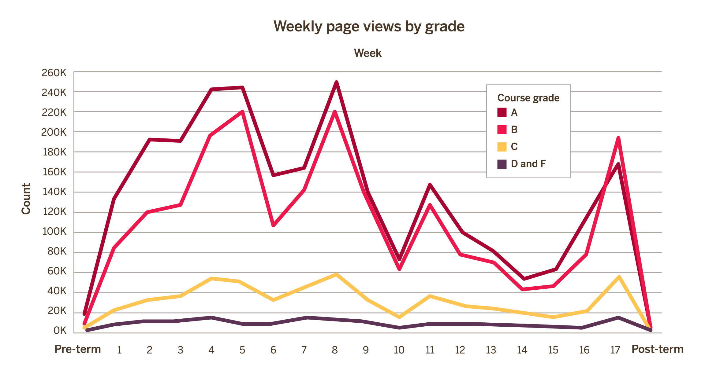 Weekly page views by grade