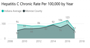Area chart showing Indiana and Monroe County average Hepatitis C rates and the increase in 2014 and 2016.