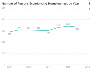 Line graph showing inclrese from 289 to 360 in homeless population from 2010 to 2016