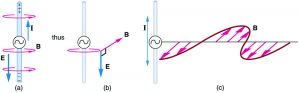Part a of the diagram shows a long straight gray wire with an A C generator at its center, functioning as a broadcast antenna. The antenna has a current I flowing vertically upward. The bottom end of the antenna is negative and the upper end of the antenna is positive. An electric field is shown to act vertically downward. The magnetic field lines B produced in the antenna are circular in direction around the wire. Part b of the diagram shows a long straight gray wire with an A C generator at its center, functioning as a broadcast antenna. The electric field E and magnetic field B near the wire are shown perpendicular to each other. Part c of the diagram shows a long straight gray wire with an A C generator at its center, functioning as a broadcast antenna. The current is shown to flow in the antenna. The magnetic field varies with the current and propagates away from the antenna as a sine wave in the horizontal plane. The vibrations in the wave are marked as small arrows along the wave.