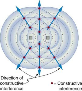 The picture shows an overhead view of a radio broadcast antenna sending signals in the form of waves. Two waves are shown in the diagram with concentric circular wave fonts. The crest and trough are marked as bold and dashed circles respectively. The points where the bold circles of the two different waves meet are marked as points of constructive interference. Arrows point outward from the antenna, joining these points. These arrows show the directions of constructive interference.