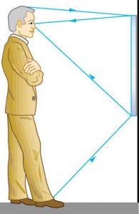 A man standing in front of a mirror on a wall at a distance of several feet. The mirror's top is at eye level, but its bottom is only waist high. Arrows illustrate how the man can see his reflection from head to toe in the mirror.