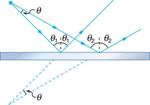 Light rays diverging from a point at an angle theta fall on a mirror at two different places and their reflected rays diverge. When the reflected rays are extended backwards from their points of reflection, they meet at a point behind the mirror, where they diverge from each other at the same angle theta.