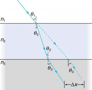 The figure illustrates refraction occurring when light travels from medium n1 to n3 through an intermediate medium n2. The incident ray makes an angle theta 1 with a perpendicular drawn at the point of incidence. The light ray bends towards the perpendicular line making an angle theta 2 as it moves from n1 to n2. The refracted ray 1 becomes the incident ray for the second refraction at n3 and on falling on to the third medium makes an angle theta 2, and the refracted ray 2 moves away from a perpendicular drawn at the point of incidence on n3. The shift in the path of the incident ray is delta x.