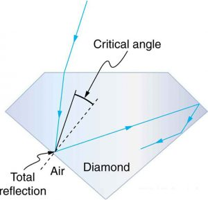 A light ray falls onto one of the faces of a diamond, gets refracted, falls on another face and gets totally internally reflected, and this reflected ray further undergoes multiple reflections when it falls on other faces.
