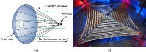 (a) A payload having an umbrella-shaped solar sail attached to it is shown. The direction of movement of payload and direction of incident photons are shown using arrows. (b) A photograph of the top view of a silvery space sail.