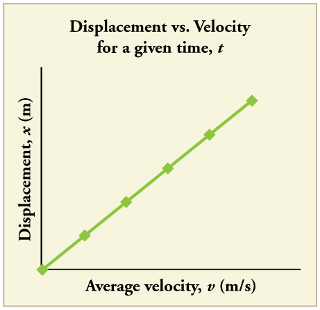 Line graph showing displacement in meters versus average velocity in meters per second. The line is straight with a positive slope. Displacement x increases linearly with increase in average velocity v.