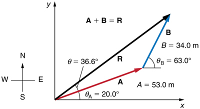 Two vectors A and B are shown. The tail of the vector A is at origin. Both the vectors are in the first quadrant. Vector A is of magnitude fifty three units and is inclined at an angle of twenty degrees to the horizontal. From the head of the vector A another vector B of magnitude 34 units is drawn and is inclined at angle sixty three degrees with the horizontal. The resultant of two vectors is drawn from the tail of the vector A to the head of the vector B.