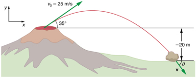 The trajectory of a rock ejected from a volcano is shown. The initial velocity of rock v zero is equal to twenty five meters per second and it makes an angle of thirty five degrees with the horizontal x axis. The figure shows rock falling down a height of twenty meters below the volcano level. The velocity at this point is v which makes an angle of theta with horizontal x axis. The direction of v is south east.