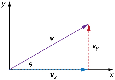 The figure shows components of velocity v in horizontal x axis v x and in vertical y axis v y. The angle between the velocity vector v and the horizontal axis is theta.