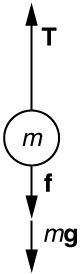 An object of mass m is shown. Three forces acting on it are tension T, shown by an arrow acting vertically upward, and friction f and gravity m g, shown by two arrows acting vertically downward.
