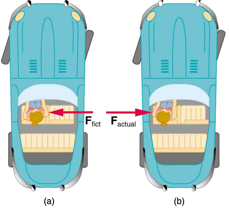 In figure a, there is a girl driving a car turning toward right. A fictitious force vector is acting on her body toward left. In figure b, the actual force vector acting on the girl's body is shown toward right.