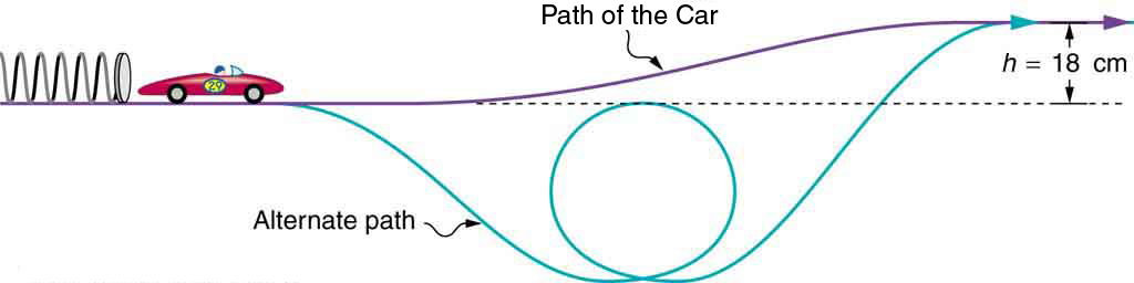 The figure shows a toy race car that has just been released from a spring. Two possible paths for the car are shown. One path has a gradual upward incline, leveling off at a height of eighteen centimeters above its starting level. An alternative path shows the car descending from its starting point, making a loop, and then ascending back up and leveling off at a height of eighteen centimeters above its starting level.