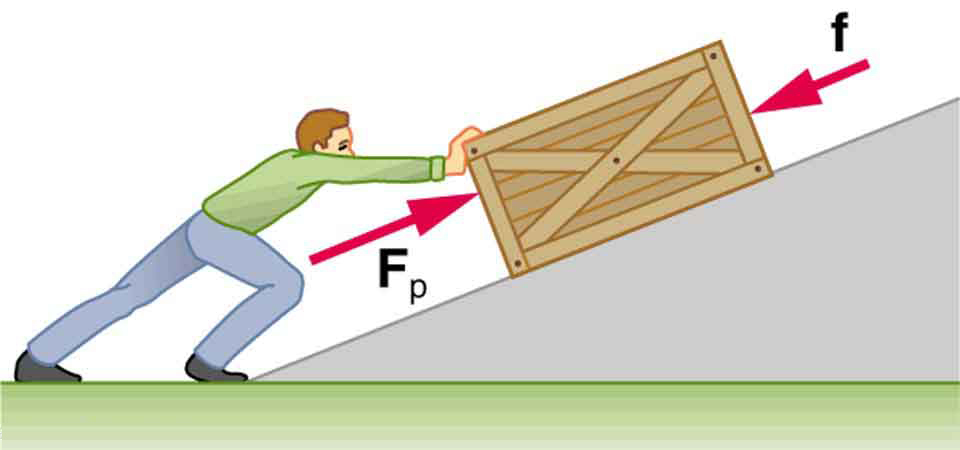 A person pushing a heavy box up an incline. A force F p applied by the person is shown by a vector pointing up the incline. And frictional force f is shown by a vector pointing down the incline, acting on the box.