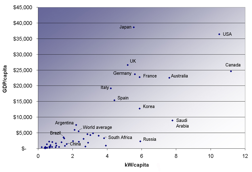 A scatter plot of power consumption per capita versus G D P per capita for various countries. Power consumption in kilowatt per capita is shown along the horizontal axis and G D P per capita is show along the vertical axis.