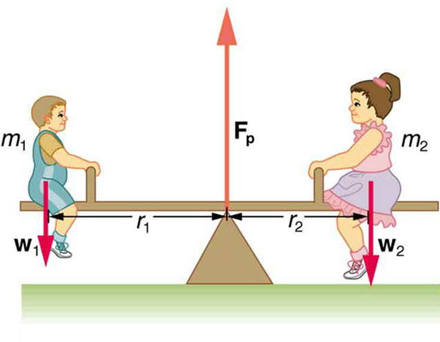 Two children are sitting on a seesaw. On the left side, a lighter child is sitting and on the right, a heavier one. The distance of the lighter child from the fulcrum is more than that of heavier child. At the fulcrum, an upward force vector labeled as F-p is shown. The weights of the two children, w-one and w-two, are shown as vectors in the downward direction, and the force at the fulcrum, F-p, is shown as a vector in the upward direction.