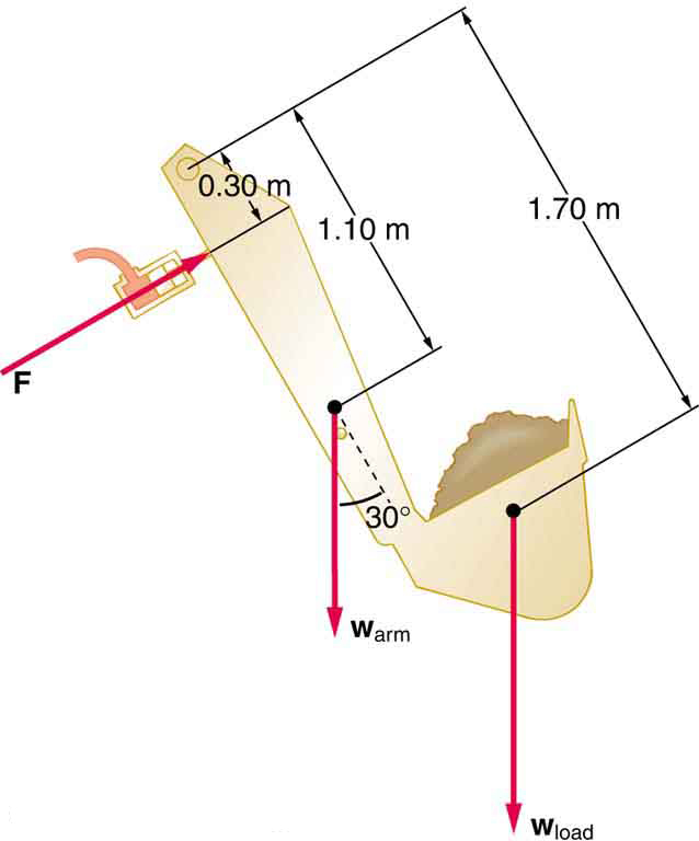 Diagram of the arm and shovel of a backhoe lifting a load of dirt. The weight of the arm, w sub arm, is depicted as a vector extending vertically downward from the arm one point one zero meters from the top of the arm; w sub arm forms a thirty degree angle with the arm of the shovel. The weight of the load, w sub load, is depicted as a vector extending downward from the middle of the shovel one point seven zero meters from the top of the arm. Force F is a vector pushing the arm of the shovel zero point three zero meters from the top of the arm and perpendicular to the arm.