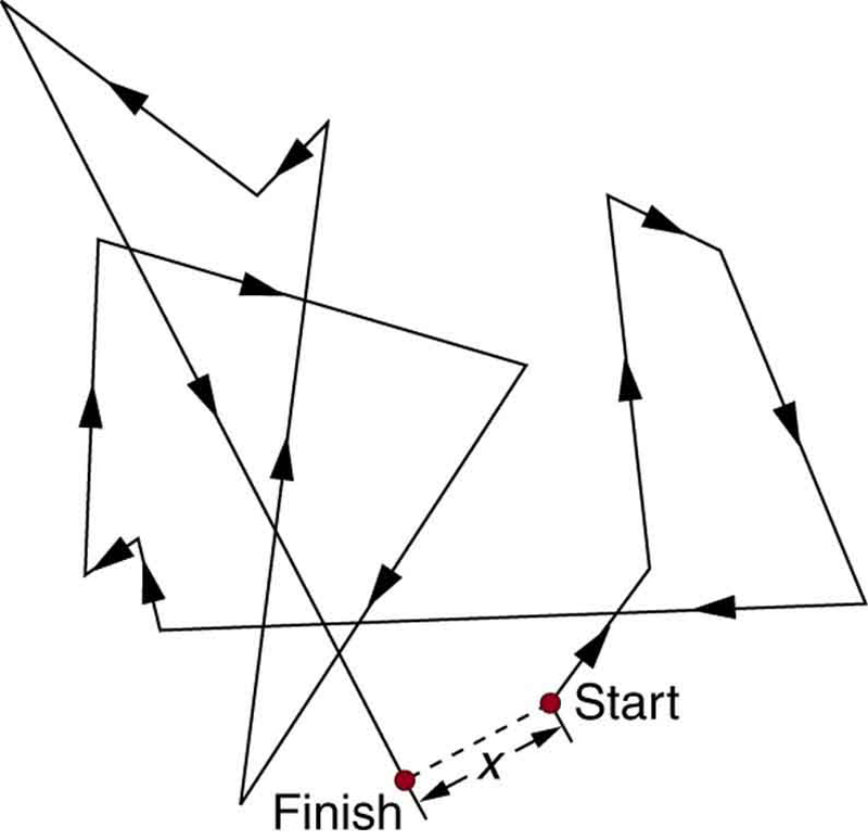 The figure shows the path of a random walk. The random thermal motion of a molecule is shown to begin at a start point and then the particles move about zigzag in all directions and end up at the finish point. The distance between the start and finish point is shown as x. Continuous arrows show various directions of motion.