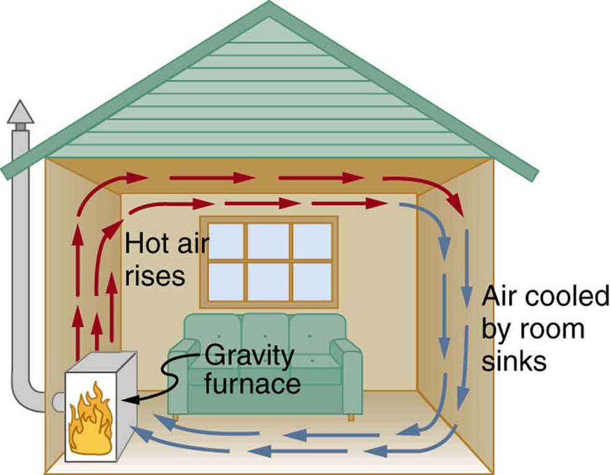 A cross section of a room is shown. There is a gravity furnace at the left side. The hot air from the furnace is rising up and is shown with the help of upward-pointing arrows along the left wall that are labeled hot air rises. The arrows then become horizontal and pass just under the ceiling to the right wall. The arrows then curve downward, become blue, and pass down the right wall and are labeled air cooled by room sinks. Finally, the blue arrows curve and pass along the floor to return to the gravity furnace.