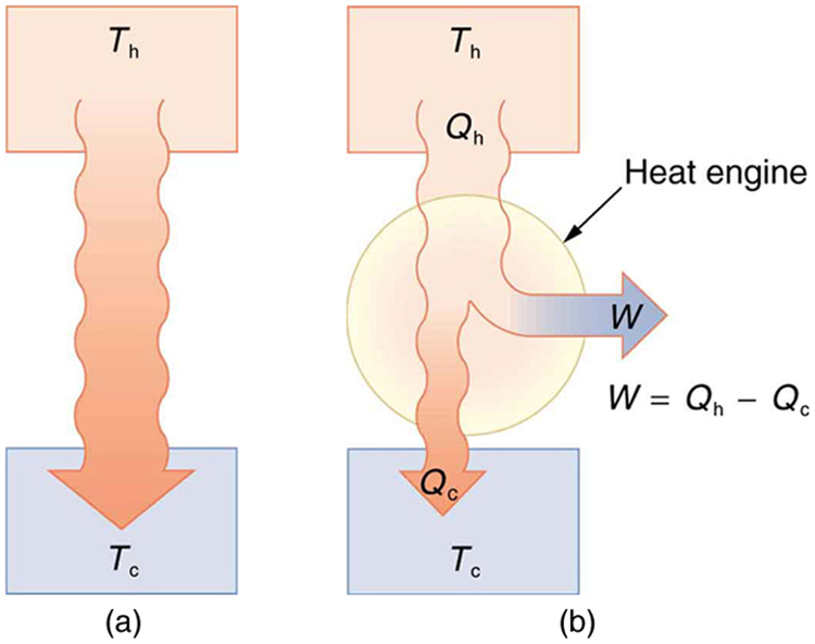 Part a of the figure shows the spontaneous heat transfer from a hot system to a cold system. The hot reservoir at temperature T sub h is represented by a rectangular section in the top and the cold reservoir at temperature T sub c is shown as a rectangular section at the bottom. Heat is shown to flow from hot reservoir to cold reservoir as shown by a bold arrow pointing downward. Part b of the figure shows a heat engine represented as a circle. The hot reservoir at temperature T sub h is represented by a rectangular section at the top and a cold reservoir at temperature T sub c is shown as a rectangular section at the bottom. Heat Q sub h is transferred out of the hot reservoir, work W is the output equals Q sub h minus Q sub c, and heat Q sub c is the heat transferred into the cold reservoir. All these are shown using bold arrows.