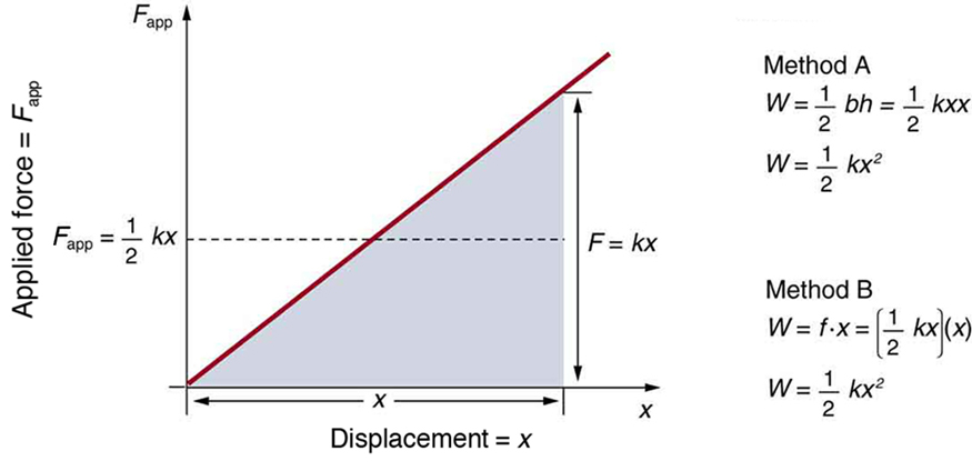 The graph here represents applied force, given along y-axis, versus deformation or displacement, given along x axis. The slope is linear slanting and the slope area is covered between x axis and the slope, given by F is equal to k multiplied by x, where k is constant and x is displacement. The force applied along y-axis is given by half of k multiplied by x. Along with the graph, two methods are provided to calculate weight, W. The first method gives the solution by multiplying half of b multiplied by h, whereas in the second we can get the solution by multiplying f with x.