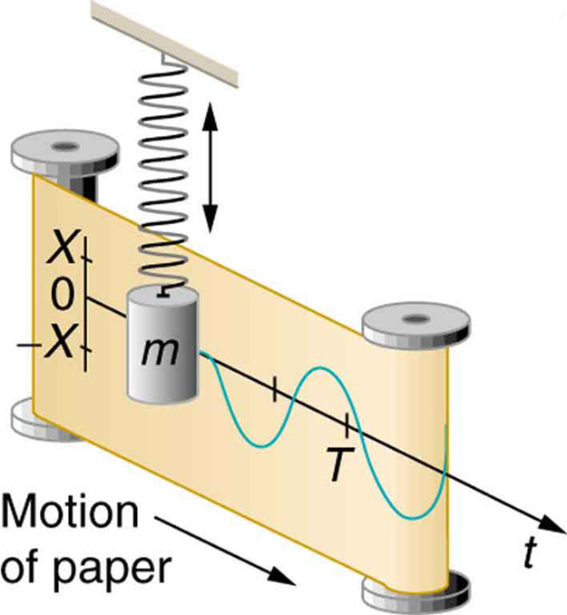 There are two iron paper roll bars standing vertically with a paper strip stitched from one bar to the other. There is a vertical hanging spring just over the middle of the two bars, perpendicular to the strip of the paper, having an object with mass m tied to it. There is a line graph with amplitude scale as X, zero and negative X on the left side of the paper strip, vertically over each other with their points marked. A perpendicular line is drawn through this amplitude scale toward the right with a point T marked over it, showing the time duration of the amplitude. This line has an oscillating wave drawn through it.