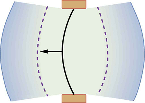 Diagram of a vibrating string held fixed at both the ends. The string is shown to move toward the left. The compression and rarefaction of air is shown as bold and dotted arcs around the string.