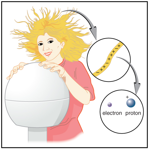 A girl is touching a Van de Graaff generator with her hair standing up. A magnified view of her single hair is shown which is filled with electrons and protons.