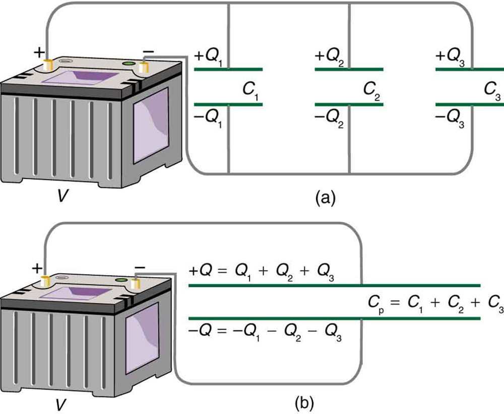 Part a of the figure shows three capacitors connected in parallel to each other and to the applied voltage. The total capacitance when they are connected in parallel is simply the sum of the individual capacitances. Part b of the figure shows the larger equivalent plate area of the capacitors connected in parallel, which in turn can hold more charge than the individual capacitors.
