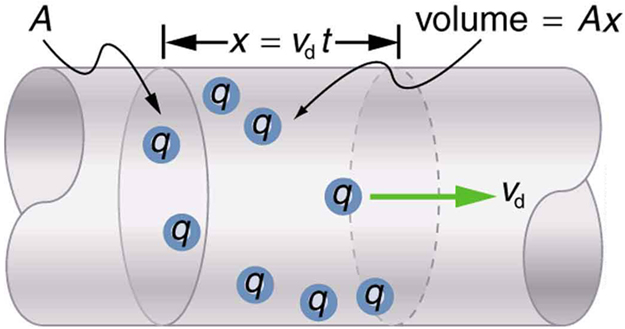Charges are shown moving through a section of a conducting wire. The charges have a drift velocity v sub d along the length of the wire, shown by an arrow pointing to the right. The volume of a segment of the wire is equal to A times x, where x equals the product of the drift velocity, v sub d, and time t. A cross section of the wire is marked as A, and the length of the section is x.