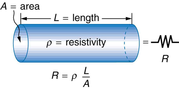 A cylindrical conductor of length L and cross section A is shown. The resistivity of the cylindrical section is represented as rho. The resistance of this cross section R is equal to rho L divided by A. The section of length L of cylindrical conductor is shown equivalent to a resistor represented by symbol R.