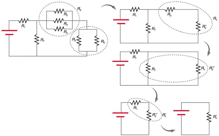 The diagram has a set of five circuits. The first circuit has a combination of seven resistors in series and parallel combinations. It has a resistor R sub one in series with a set of three resistors R sub two, R sub three, and R sub four in parallel and connected in series with a combination of resistors R sub five and R sub six, which are parallel. A resistor R sub seven is connected in parallel to R sub one and the voltage source. The second circuit calculates combinations of all parallel resistors in circuit one and replaces them with their equivalent resistance. It has a resistor R sub one in series with R sub p and R sub p prime. A resistor R sub seven is connected in parallel to R sub one and the voltage source. The third circuit takes the combination of the series resistors R sub p and R sub p prime and replaces it with R sub s. It has a resistor R sub one in series with R sub s. A resistor R sub seven is connected in parallel to R sub s and the voltage source. The fourth circuit shows a parallel combination of R sub seven and R sub s are calculated and replaced by R sub p double prime. The circuit now has a series combination voltage source, R sub one and R sub p double prime. The fifth circuit shows the final equivalent of the first circuit. It has a voltage source connecting across a final equivalent resistance R sub s prime.