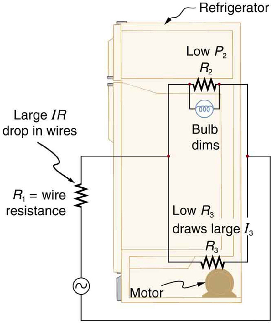 A conceptual drawing showing a refrigerator with its motor and light bulbs connected to a household A C circuit through a wire with resistance of R sub one. The bulb has a resistance R sub two, and the motor has a resistance R sub three.