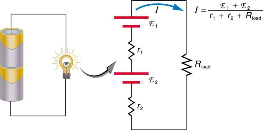 Part a shows a flashlight glowing when connected to two cells joined in series with the positive end of one cell connected to the negative end of the other. Part b shows the schematic circuit for part a. There is a series combination of two cells of e m f script E sub one and internal resistance r sub one and e m f script E sub two and internal resistance r sub two connected to a load resistor R sub load.