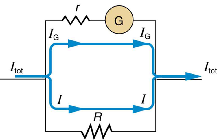 A resistance R is placed in parallel with a galvanometer G having an internal resistance r to produce an ammeter.