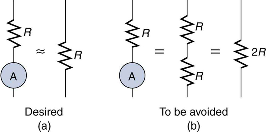 The figure shows two cases in which an ammeter is connected in series with a load resistor. Part a shows the desired case in which the resistance of the ammeter is much smaller than that of the load, and the total resistance is about the same as the load resistance. Part b shows the case to be avoided in which the ammeter has a resistance about the same as the load, and the total resistance is twice that of the load resistance.
