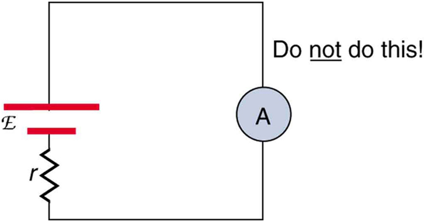 A circuit shows a connection of a cell of e m f script E and internal resistance r. Each terminal of the cell is connected to opposite ends of the ammeter. The circuit is closed.