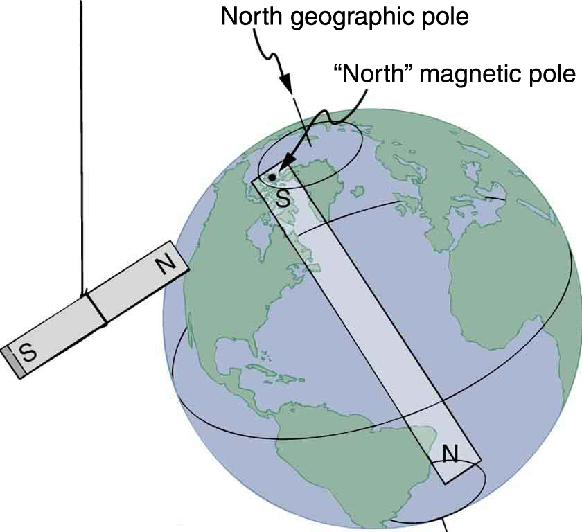 A globe of the Earth with a bar magnet inside it. The south pole of the bar magnet inside the globe is at the north magnetic pole and is near, but not exactly on, the north geographic pole. The north pole of the bar magnet inside the globe is near the south geographic pole. Another bar magnet hangs beside the globe. The north pole of this magnet is pointing toward the north pole of the globe (or the south pole of the magnet inside the globe).