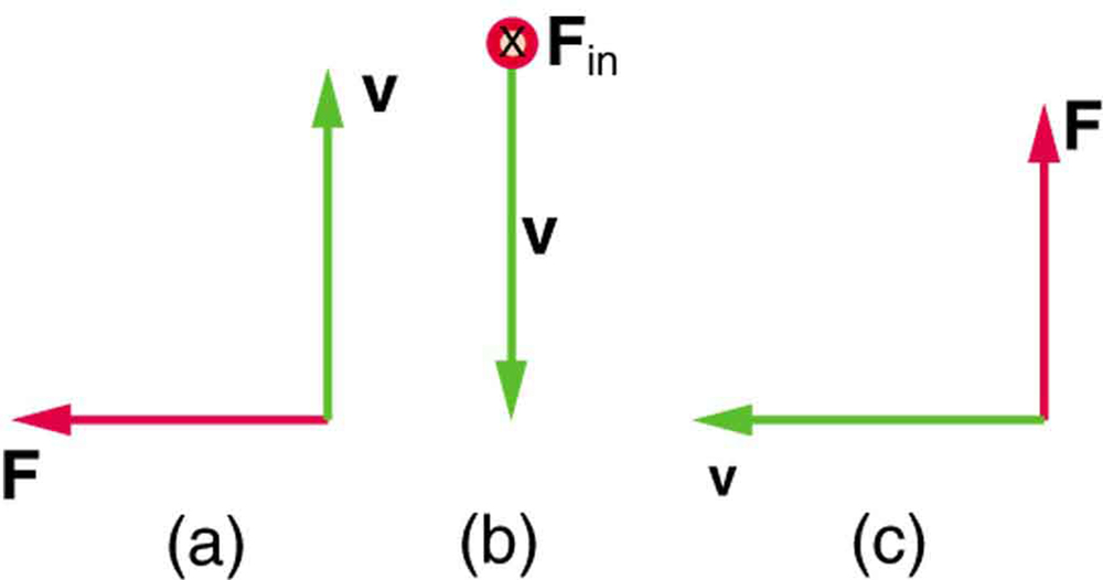 Figure a shows a force vector pointing toward the left and a velocity vector pointing up. Figure b shows the force vector pointing into the page and the velocity vector pointing down. Figure c shows the force vector pointing up and the velocity vector pointing to the left.