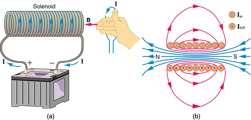 A diagram of a solenoid. The current runs up from the battery on the left side and spirals around with the solenoid wire such that the current runs upward in the front sections of the solenoid and then down the back. An illustration of the right hand rule 2 shows the thumb pointing up in the direction of the current and the fingers curling around in the direction of the magnetic field. A length wise cutaway of the solenoid shows magnetic field lines densely packed and running from the south pole to the north pole, through the solenoid. Lines outside the solenoid are spaced much farther apart and run from the north pole out around the solenoid to the south pole.