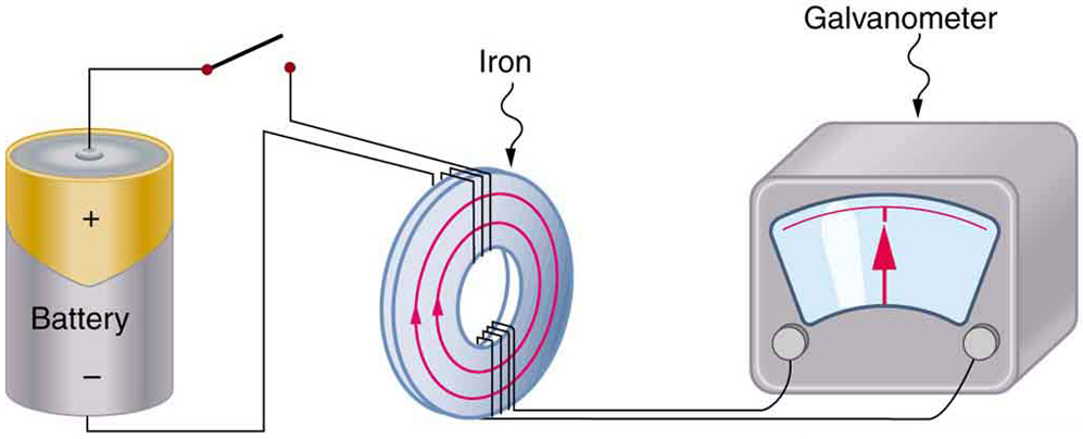 The picture shows Faraday's apparatus for demonstrating that a magnetic field can produce a current. It consists of a cylinder shaped battery. The positive end of the battery is connected to an open switch. There is a ring shaped iron core consisting of a set of coils one on the top and another at the bottom. The other end of the switch is connected to one end of the top coil. The other end of the top coil is connected back to the battery. Both the ends of the bottom coil are shown connected across a galvanometer box which shows a null deflection.