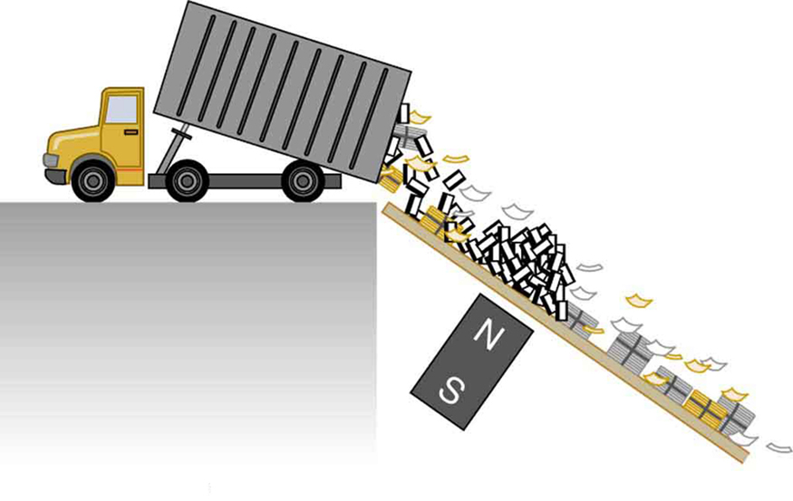 A picture of a tipper truck unloading the trash down a ramp is shown. There is a rectangular block of magnet half way across the ramp with the north pole facing the ramp for separating metals from other trash by magnetic drag.