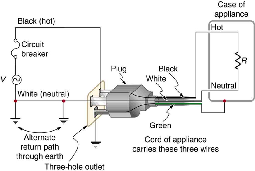 The figure shows an appliance with a three prong plug connected to a three hole outlet. The circuit on the other side of the three hole outlet is also shown. The latter circuit consists of an alternating AC voltage source, V, with one end connected to a circuit breaker, which in turn is connected to a wire labeled black or hot. The other end of the A C voltage source is grounded with a wire labeled white or neutral. The black and white wires go from the A C source to two separate points on the three hole outlet. The third point of the three hole outlet is directly connected to the ground with a wire labeled green. The three wires end at the three hole outlet. The three prong plug is connected to this three hole outlet and the three wires black, white and green are shown to emerge out as the cord of the appliance and are shown connected to the appliance. The appliance is shown as a resistance enclosed in a rectangular case called the case of appliance. The black wire is connected to one end of the resistance. The white wire is connected to the other end of the resistance. The case of the appliance is connected to the green wire.